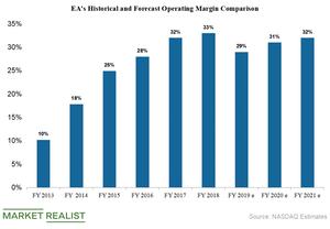 uploads/2019/04/ea-profit-margins-1.png