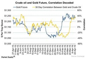 uploads///Crude oil and Gold Future Correlation Decoded