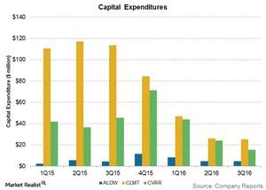 uploads/2016/11/capital-expenditures-2-1.jpg