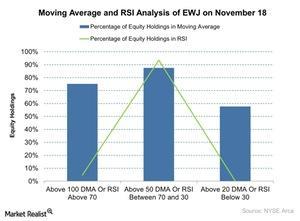 uploads///Moving Average and RSI Analysis of EWJ on November