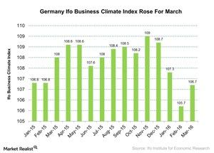 uploads/2016/03/Germany-Ifo-Business-Climate-Index-Rose-For-March-2016-03-251.jpg