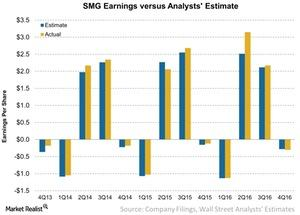 uploads///SMG Earnings versus Analysts Estimate