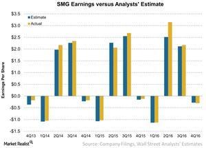 uploads/2016/11/SMG-Earnings-versus-Analysts-Estimate-2016-11-11-1.jpg