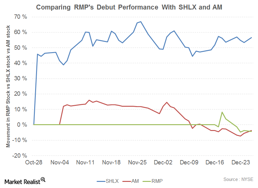 uploads///Comparing RMPs Debut Performance With SHLX and AM
