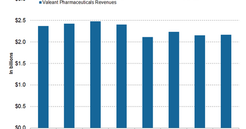uploads/2017/10/Valeant-Pharmaceuticals-revenues-1.png