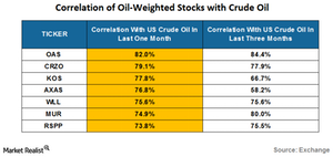 uploads///correlation of oil weighted stocks