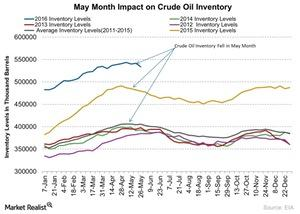 uploads///May Month Impact on Crude Oil Inventory