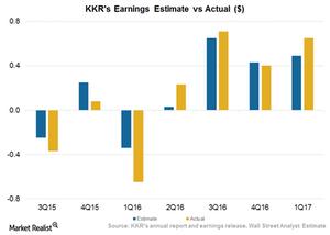 uploads///Earnings Actual vs Estimates