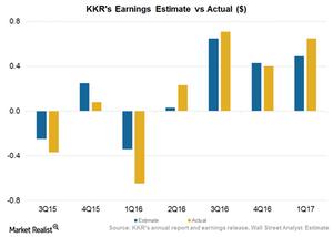 uploads/2017/05/Earnings-Actual-vs-Estimates-1-1.png