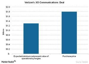 uploads///Telecom Verizons XO Communications Deal