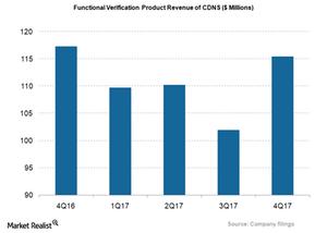 uploads/2018/03/CDNS_Functional-Revenue-1.png