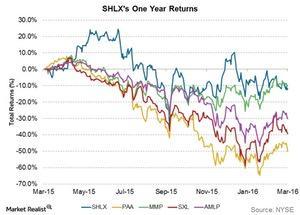 uploads/2016/03/shlxs-one-year-returns1.jpg