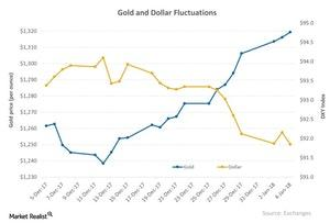 uploads/2018/01/Gold-and-Dollar-Fluctuations-2018-01-08-3-1.jpg