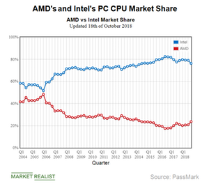 How Is Amd S 2018 Stock Valuation Different From Its 2006 Valuation