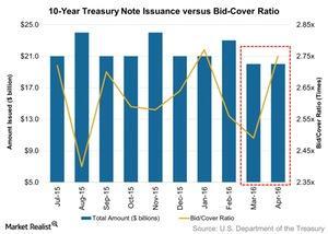 uploads/2016/04/10-Year-Treasury-Note-Issuance-versus-Bid-Cover-Ratio-2016-04-171.jpg