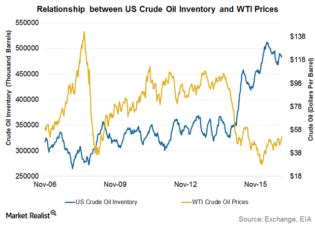 uploads///US weekly crude oil inventories