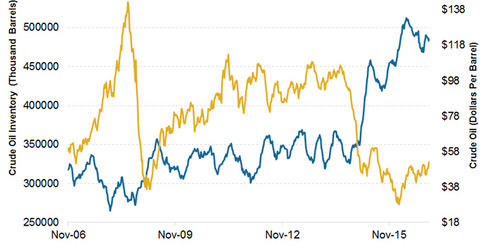 uploads/2016/12/US-weekly-crude-oil-inventories-8-1.png