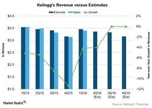 uploads///Kelloggs Revenue versus Estimates