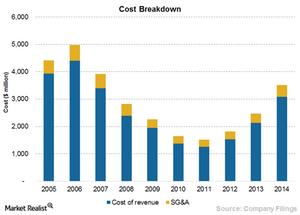 uploads/2015/09/Chart-10-Cost1.png
