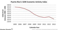 uploads///Puerto Ricos GDB Economic Activity Index