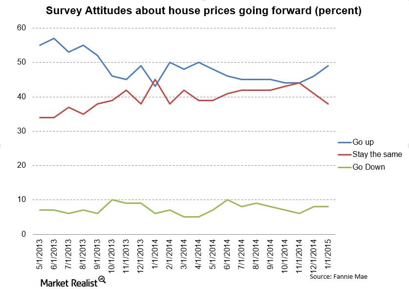 uploads///Fannie Mae Attitudes about housing go up