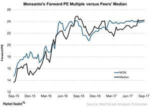 uploads/2017/09/Monsantos-Forward-PE-Multiple-versus-Peers-Median-2017-09-22-1.jpg