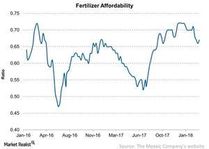 uploads/2018/03/Fertilizer-Affordability-2018-03-26-1.jpg