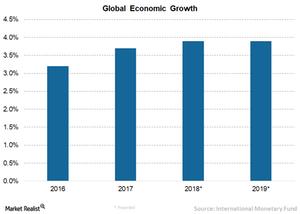 uploads/// Global growth