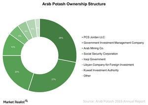 uploads/2017/11/Arab-Potash-Ownership-Structure-2017-11-27-1.jpg