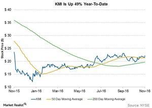 uploads/2016/12/kmi-is-up-49-percent-ytd-1.jpg