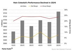 uploads/2016/04/Hain-Celestials-Performance-Declined-in-2Q16-2016-04-291.jpg