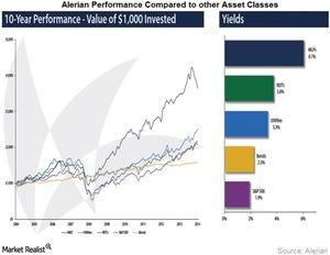 uploads/2015/04/Alerian-Performance-Compared-to-other-Asset-Classes1.jpg