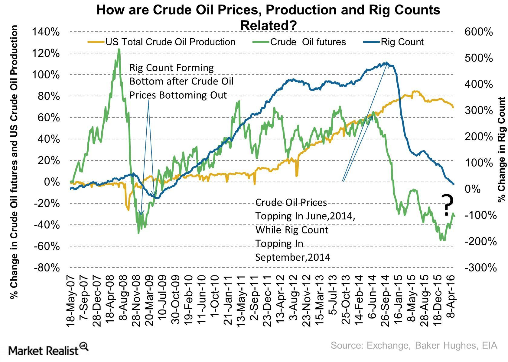 uploads///How Rig Count Follows Crude Oil Prices
