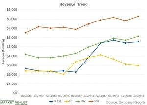 uploads/2018/09/revenue-trend-1.jpg