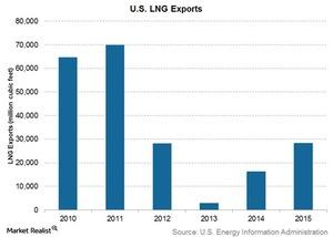 uploads///US LNG exports