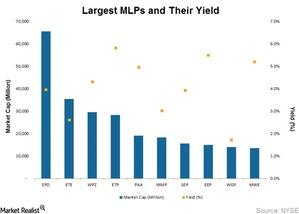uploads/2015/04/Largest-MLPs-and-Their-Yield1.jpg
