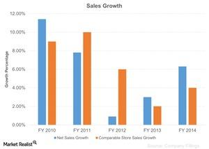 uploads/2015/11/Sales-Growth-2015-11-171.jpg