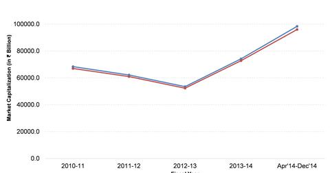 uploads/2015/10/chart1.png