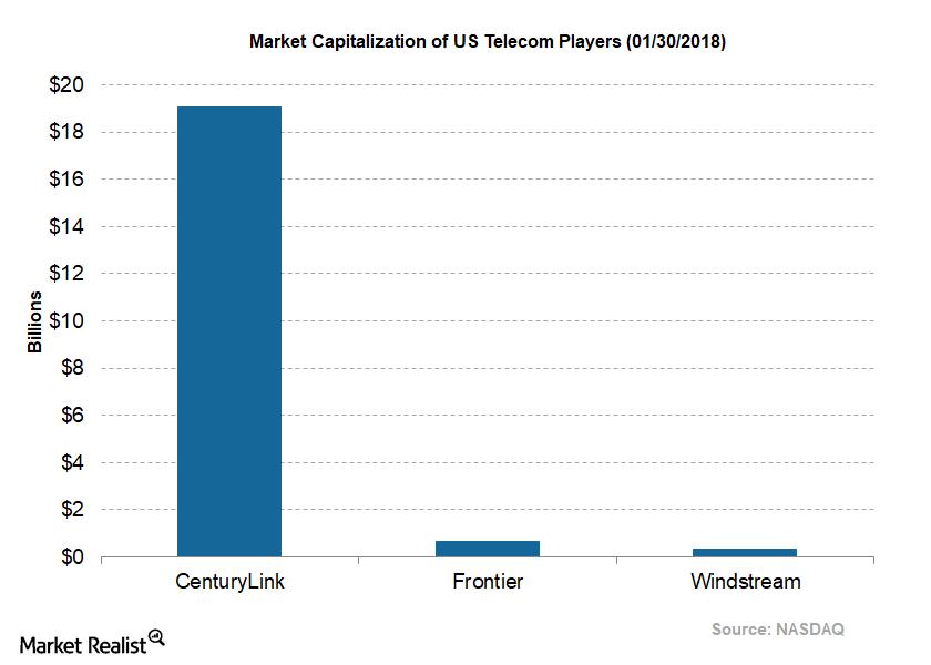 uploads///Telecom CenturyLink Q Market Capitalization