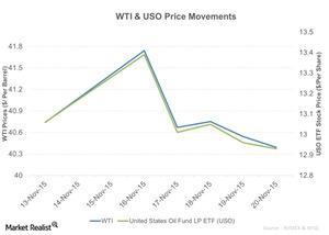 uploads/2015/11/WTI-USO-Price-Movements-2015-11-231.jpg