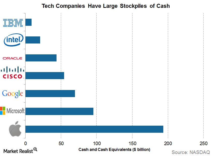 uploads///cash tech companies