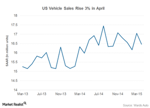 uploads/2015/05/us-vehicle-sales31.png