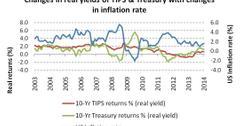 uploads///real yields of TIPS Treasury