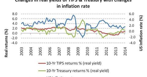 uploads/2014/02/real-yields-of-TIPS-Treasury.jpg