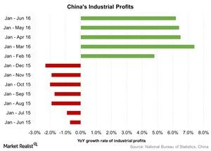 uploads///Chinas Industrial Profits