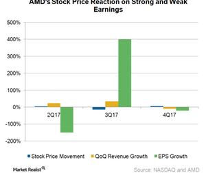 uploads/2018/04/A13_Semiconductors_AMD_Stock-price-reation-to-earnings-1.png
