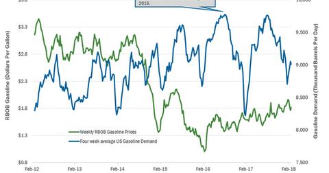uploads/2018/03/Gasoline-demand-1.png