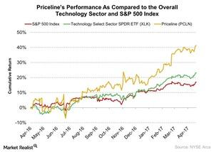uploads///Pricelines Performance As Compared to the Overall Technology Sector and SP  Index