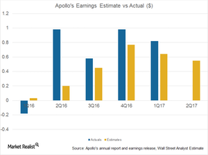 uploads/2017/06/APO-earnings-est-vs-actuals-1-1.png
