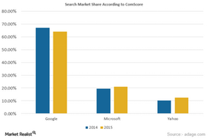 uploads/2015/12/Search-Market-Share1.png